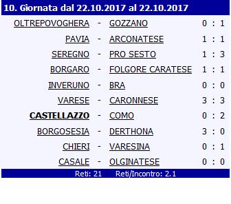 10^ GIORNATA – IL COMO PASSA A CASTELLAZZO